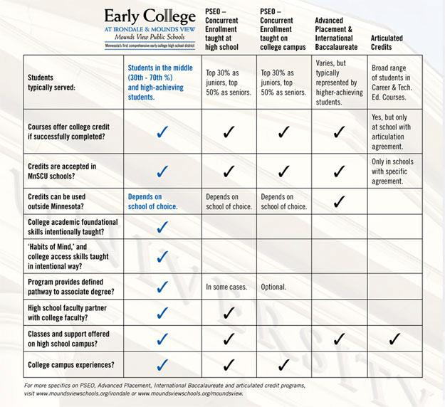 Early College Table