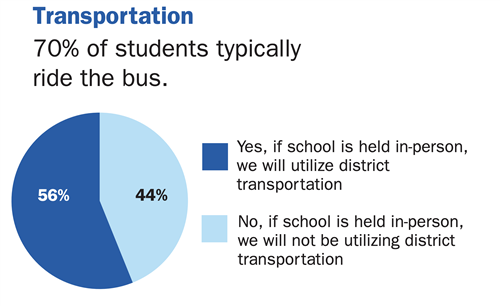 Transportation pie chart