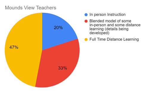 Teacher preference pie chart