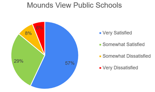 Survey results chart